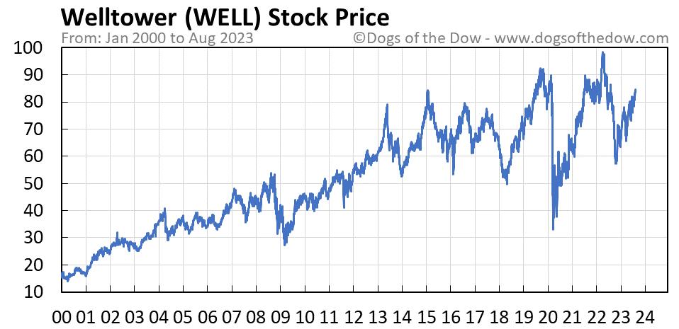 WELL stock price chart