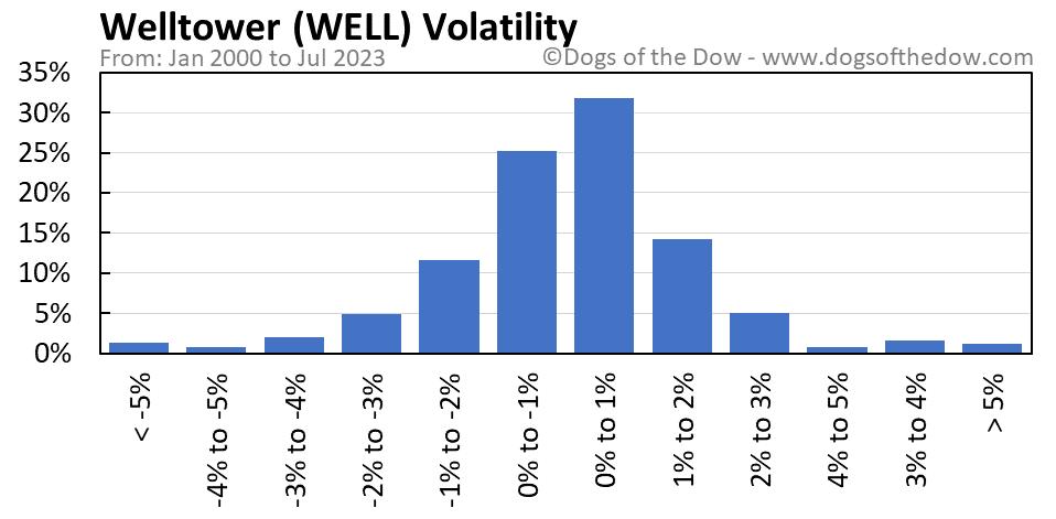 WELL volatility chart