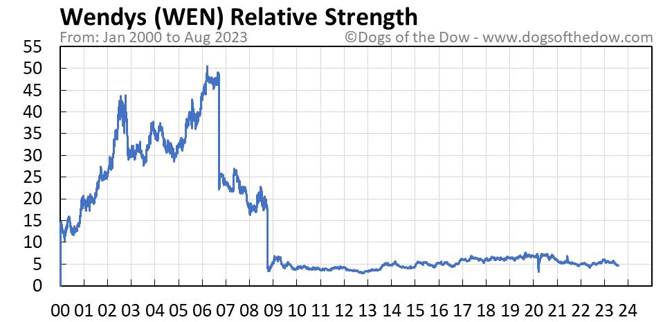 WEN relative strength chart
