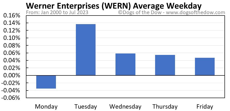 WERN average weekday chart