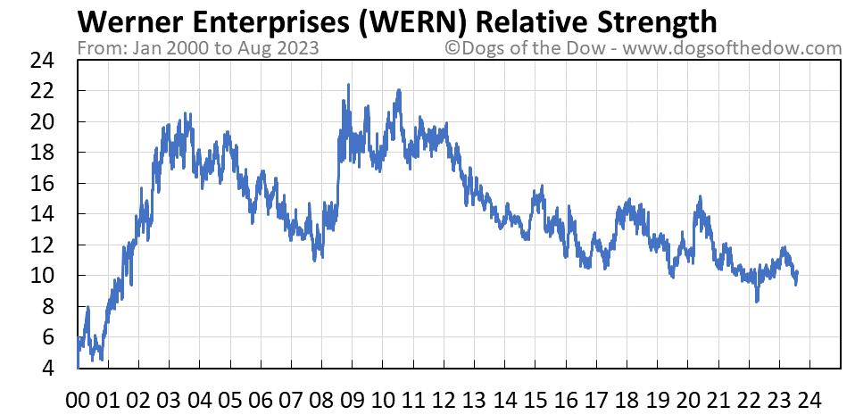 WERN relative strength chart