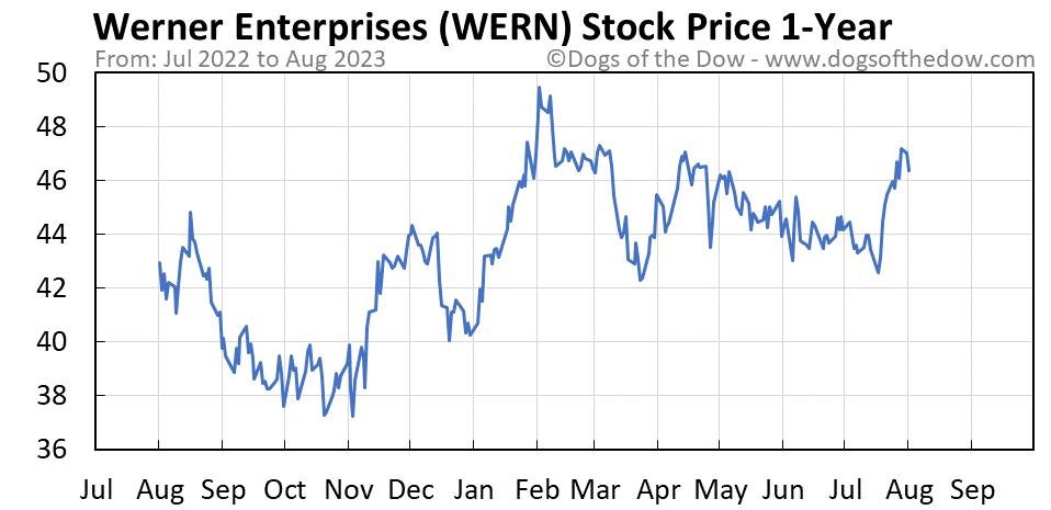 WERN 1-year stock price chart