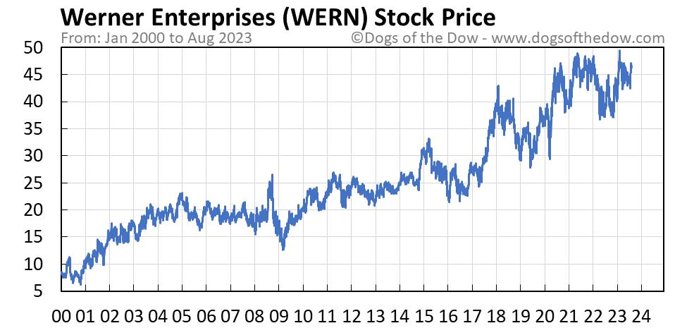 WERN stock price chart