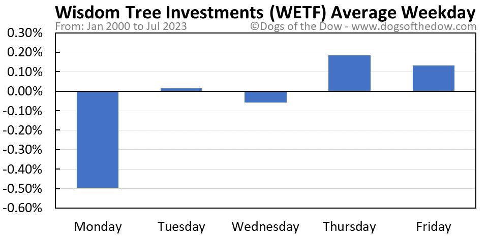 WETF average weekday chart
