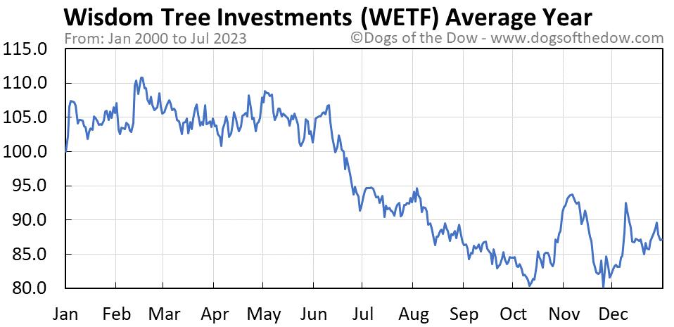 WETF average year chart