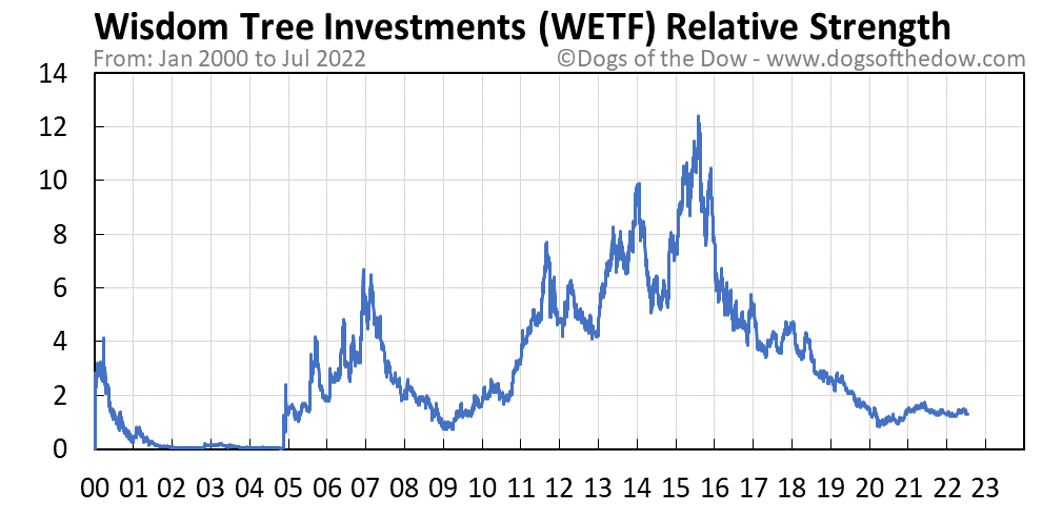 WETF relative strength chart