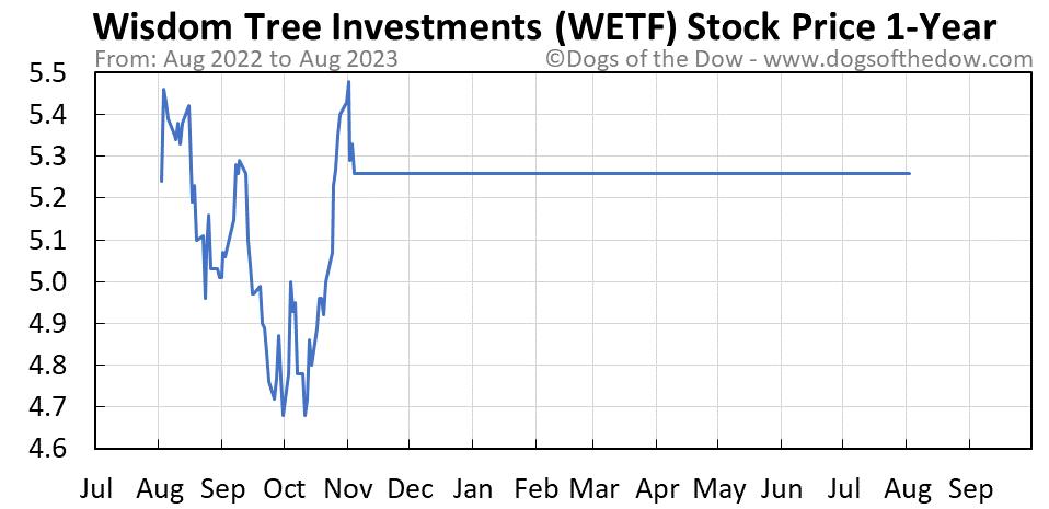 WETF 1-year stock price chart