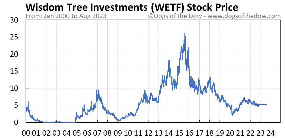 WETF stock price chart