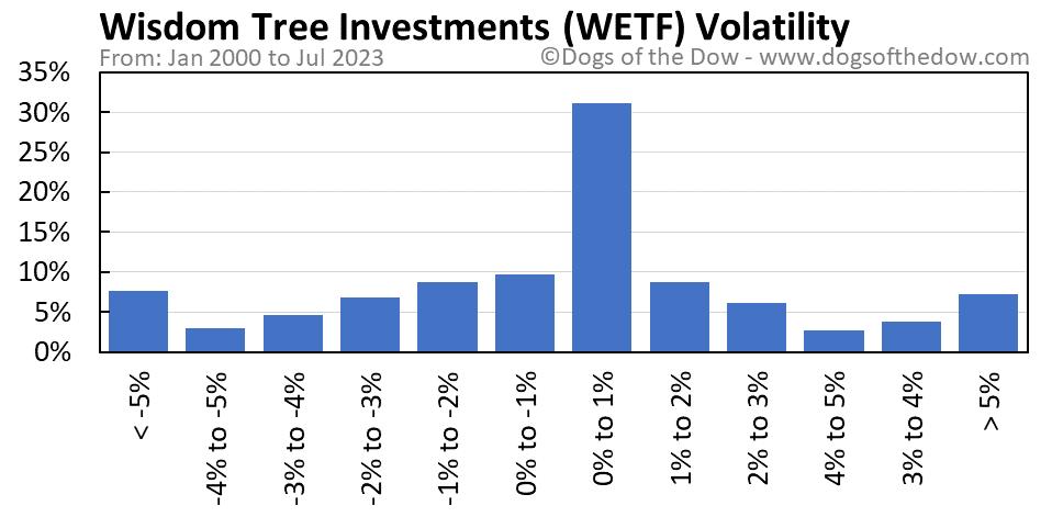 WETF volatility chart