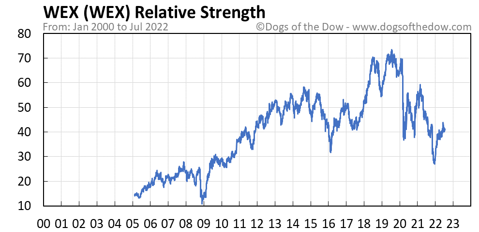 WEX relative strength chart