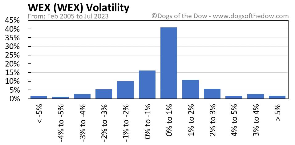 WEX volatility chart