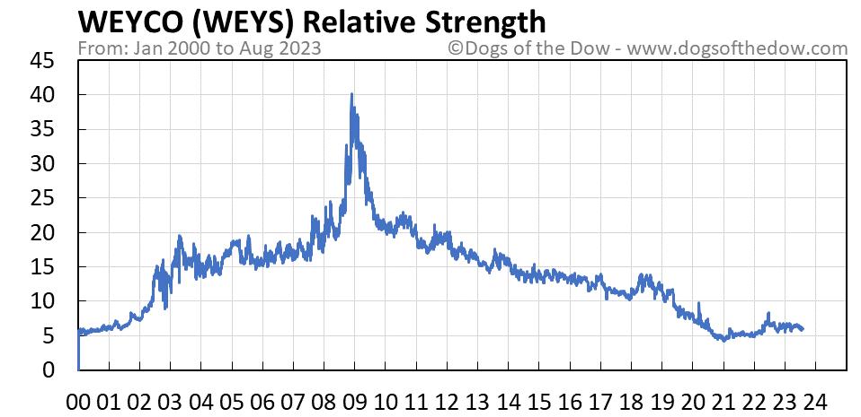 WEYS relative strength chart