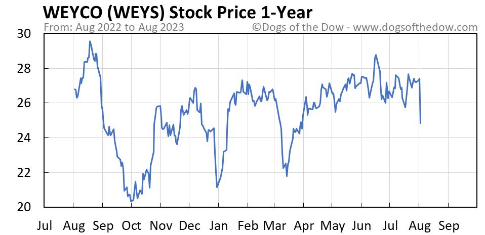 WEYS 1-year stock price chart