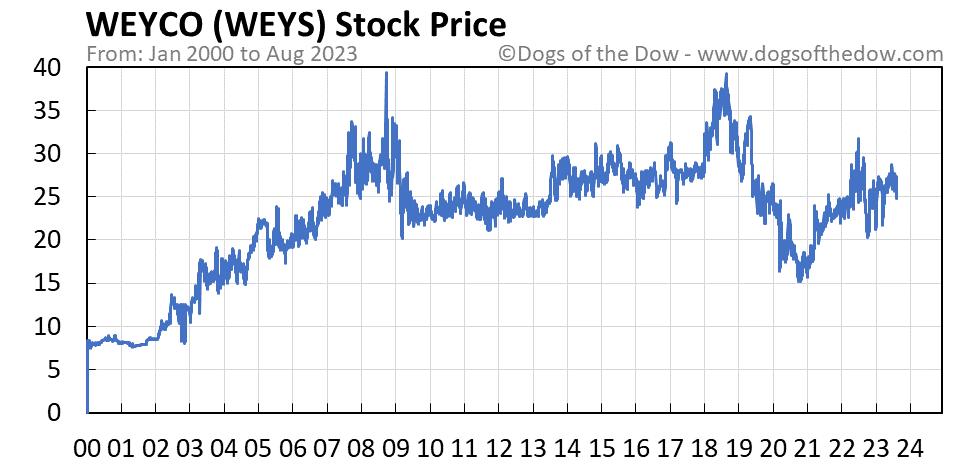 WEYS stock price chart