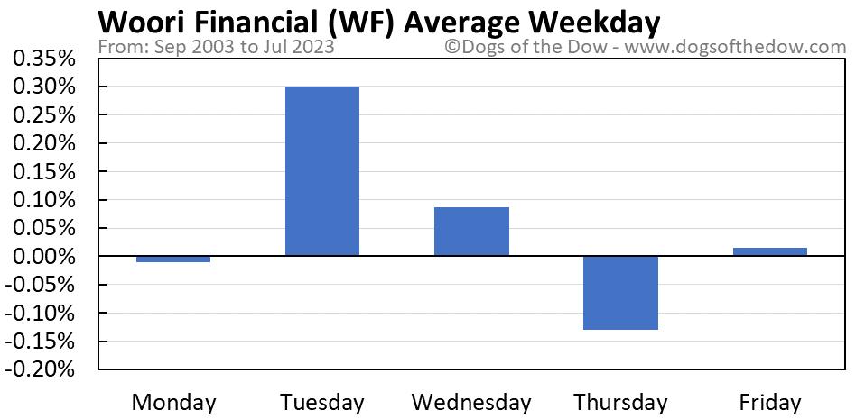 WF average weekday chart