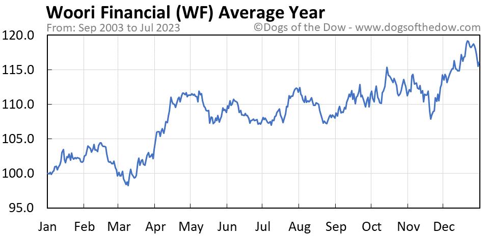 WF average year chart