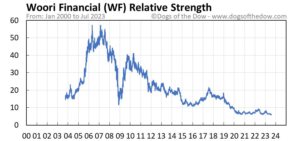 WF relative strength chart