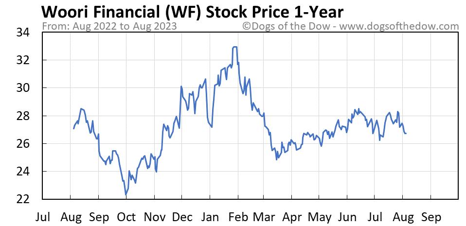 WF 1-year stock price chart