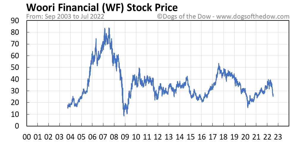 WF stock price chart