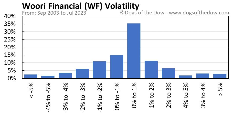 WF volatility chart