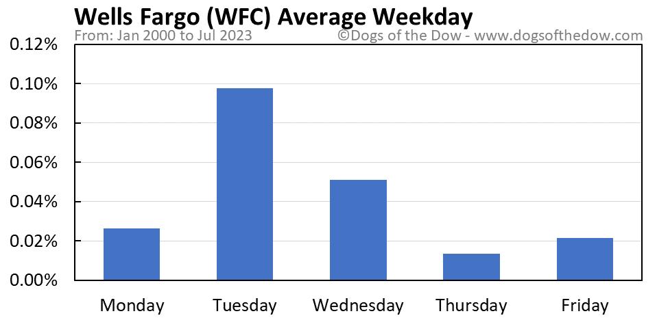 WFC average weekday chart