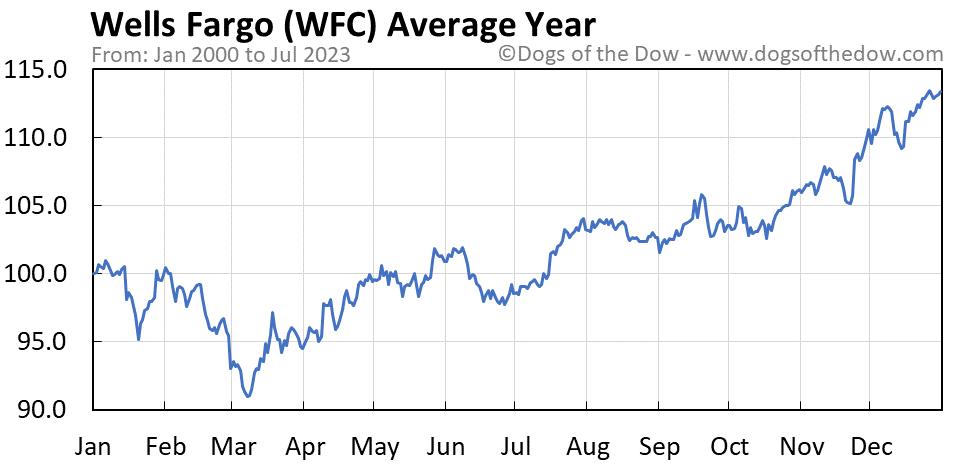 WFC average year chart
