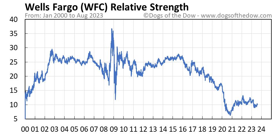 WFC relative strength chart