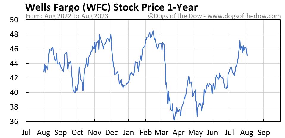 WFC 1-year stock price chart