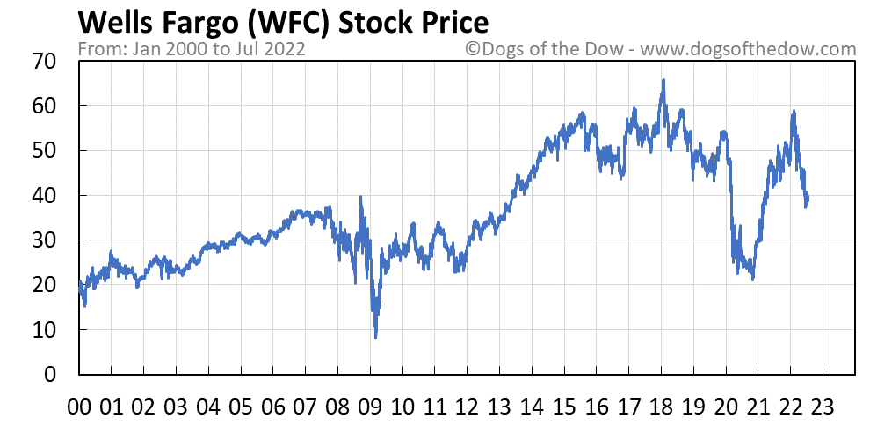 WFC stock price chart