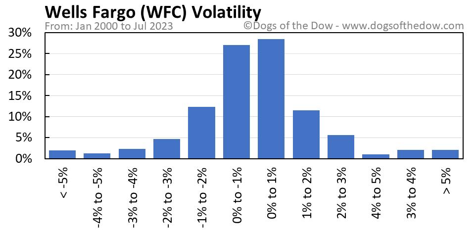 WFC volatility chart