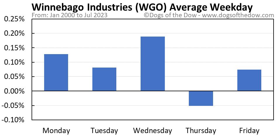 WGO average weekday chart