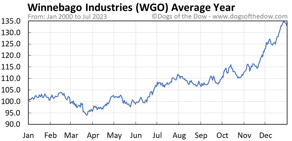 WGO average year chart