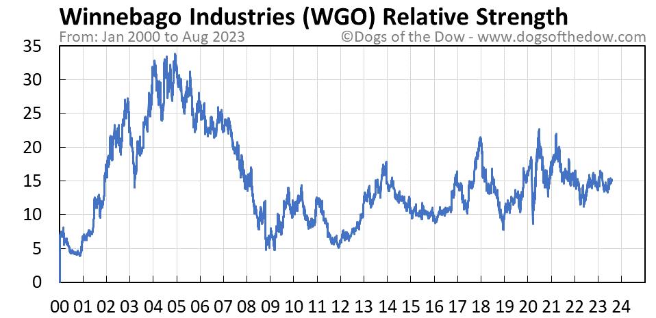WGO relative strength chart