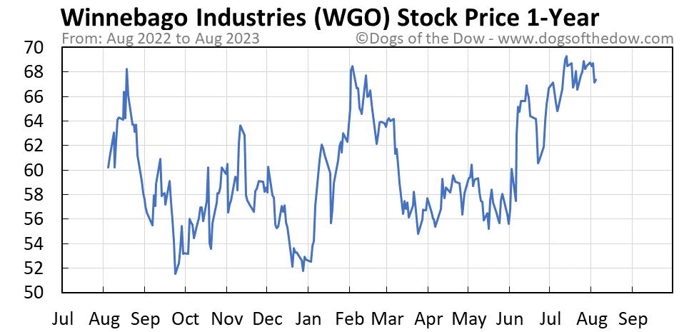 WGO 1-year stock price chart