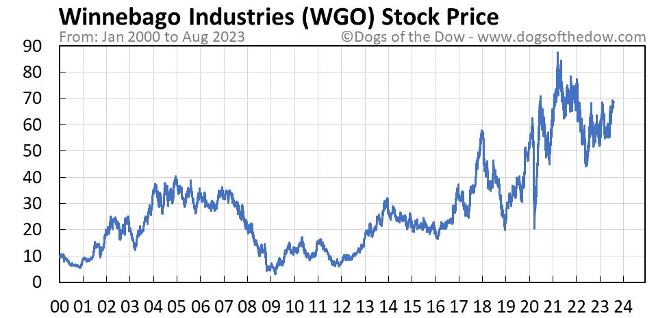 WGO stock price chart