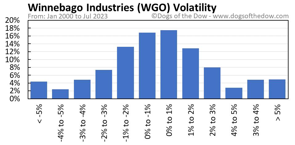 WGO volatility chart