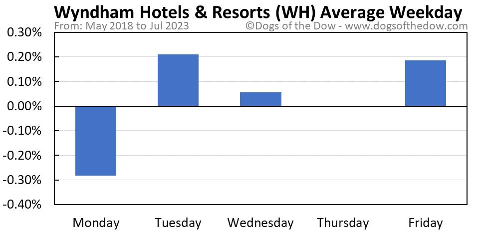 WH average weekday chart