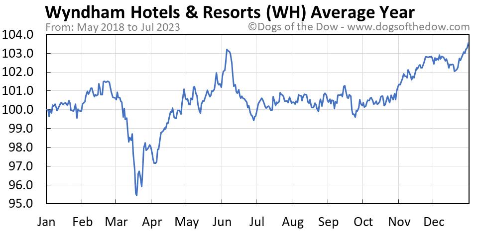 WH average year chart