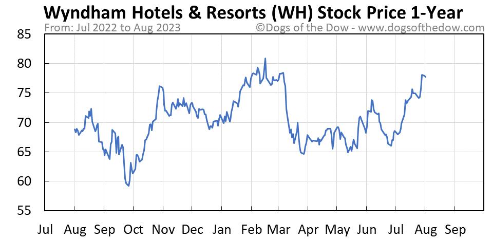 WH 1-year stock price chart