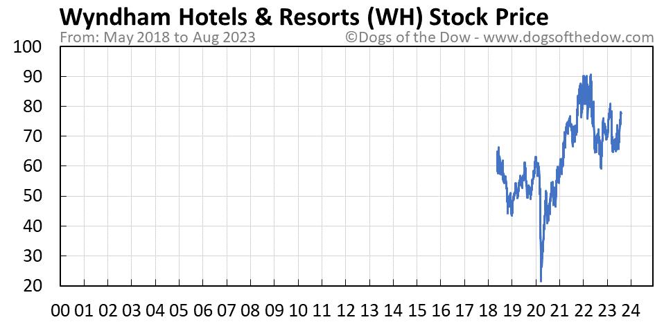 WH stock price chart