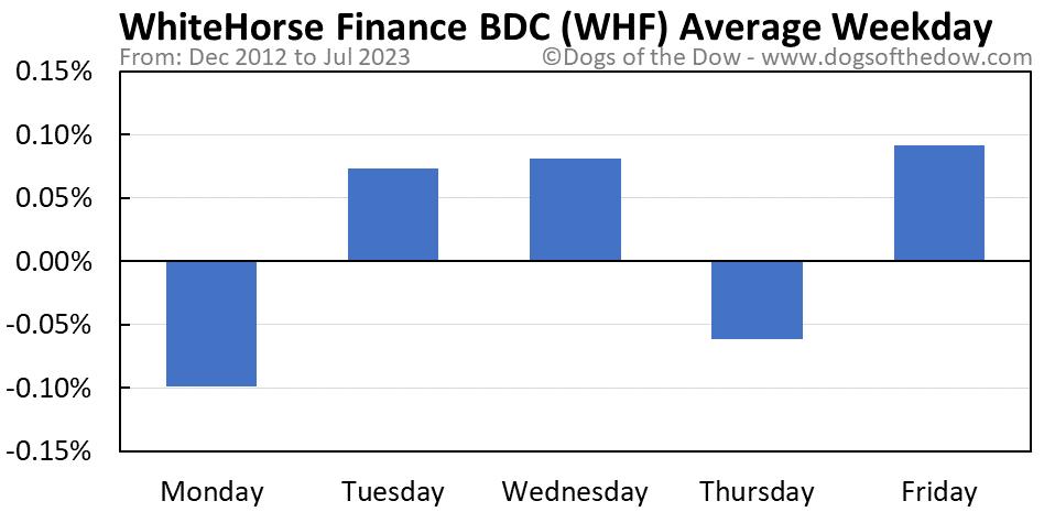 WHF average weekday chart