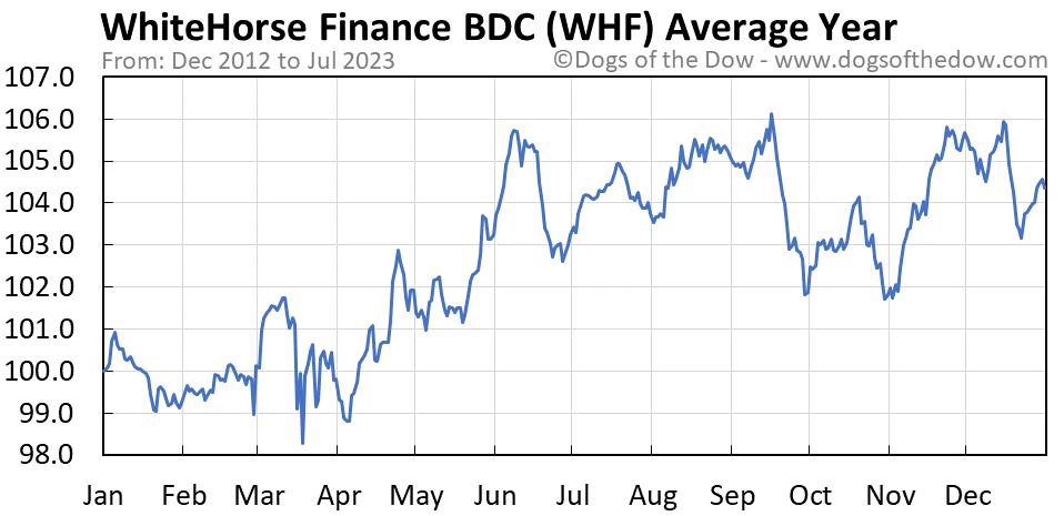 WHF average year chart