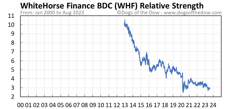 WHF relative strength chart