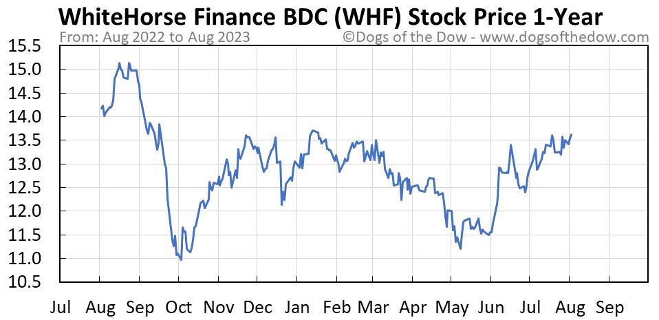 WHF 1-year stock price chart