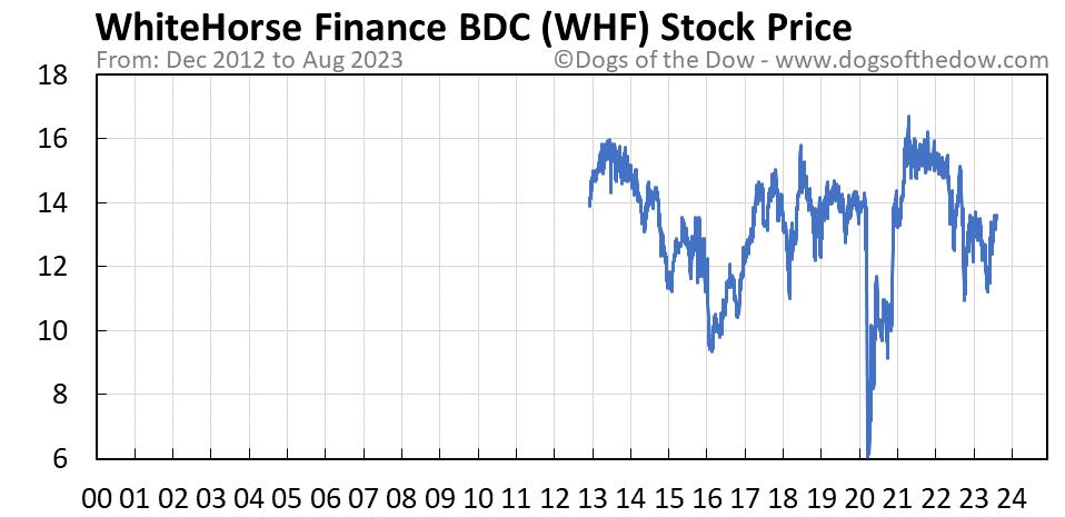 WHF stock price chart