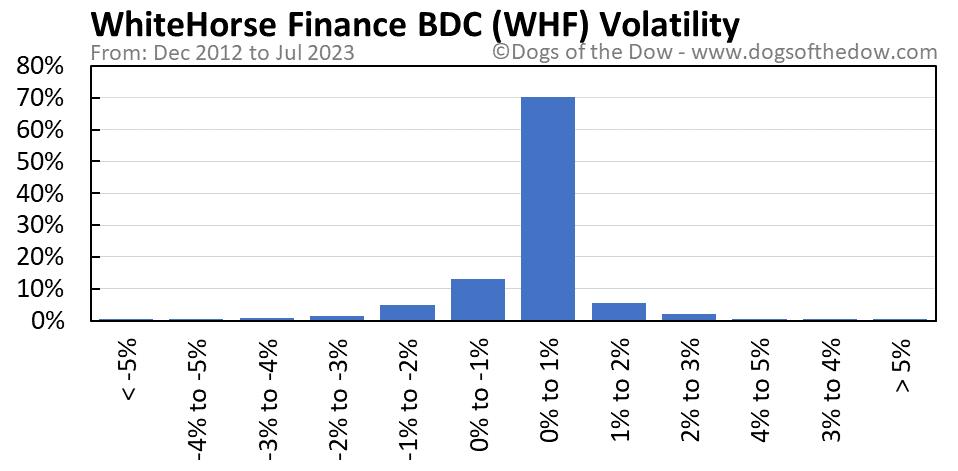 WHF volatility chart