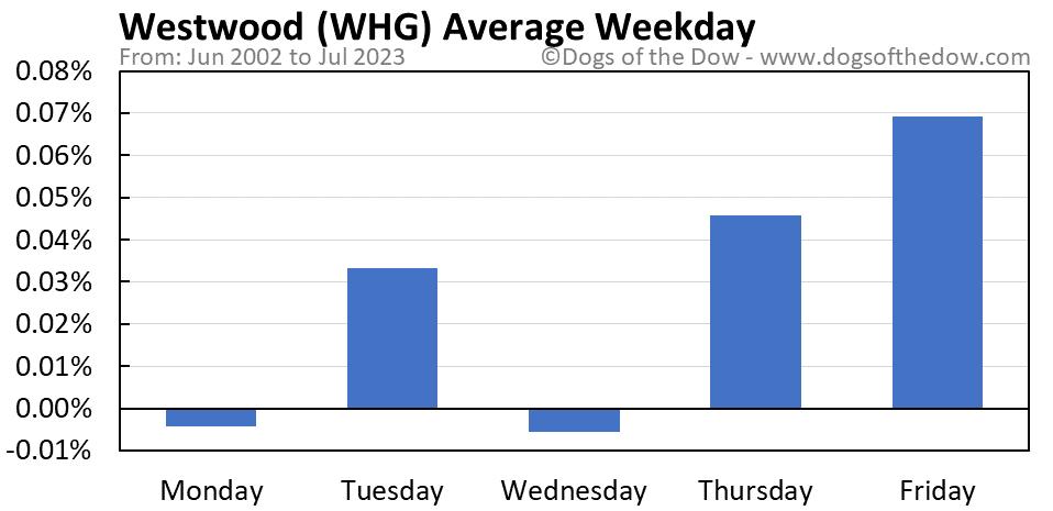 WHG average weekday chart