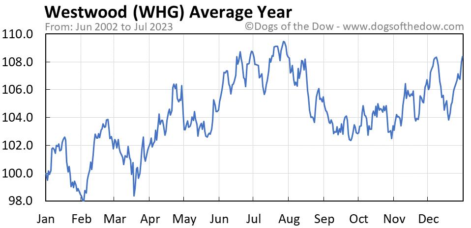 WHG average year chart