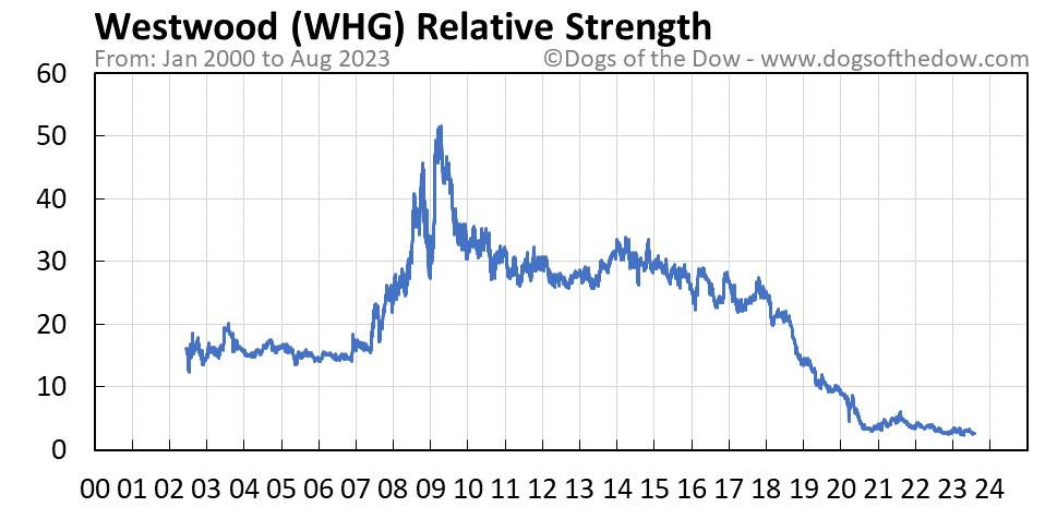 WHG relative strength chart