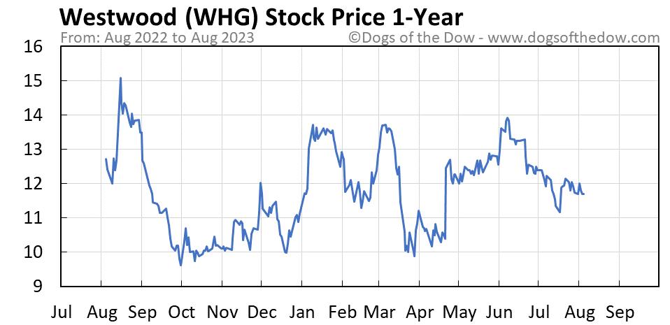 WHG 1-year stock price chart